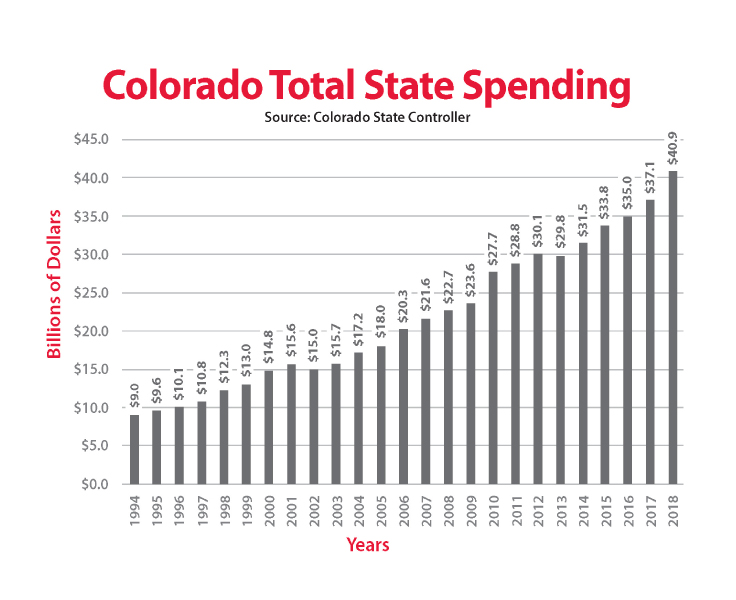 Colorado State Government Spending 1994-2018